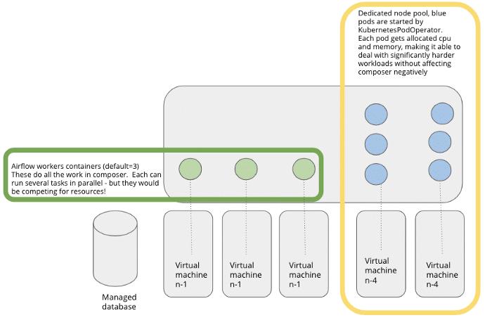 Grafisk modell kubernets